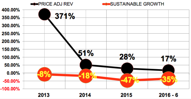Tesla sustainable revenue growth